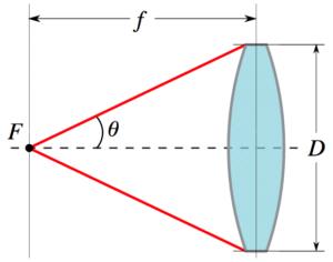 L'ouverture relative, une mesure optique